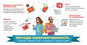 Кібербезпека інфографіка-01